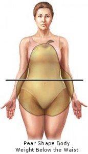 Un corpo a pera accumula peso nella parte inferiore del corpo.