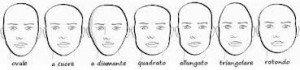 Le forme del viso principali sono sette: ovale, a cuore, a diamante, quadrato, allungato, triangolare, rotondo.
